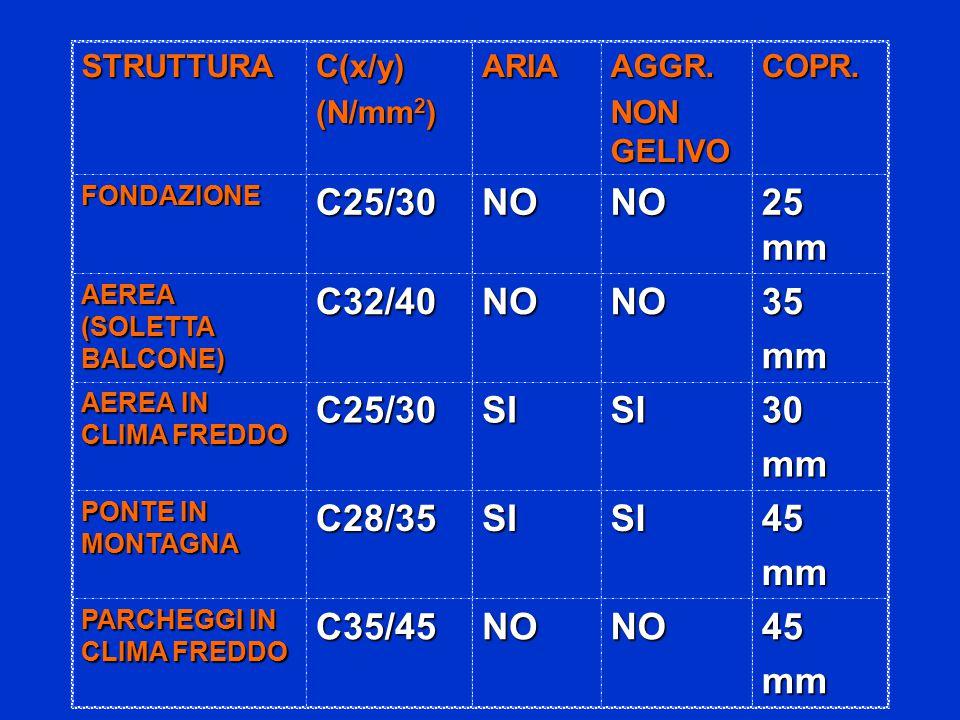 STRUTTURAC(x/y) (N/mm 2 ) ARIAAGGR. NON GELIVO COPR.
