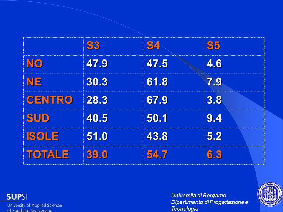 Università di Bergamo Dipartimento di Progettazione e Tecnologia S3S4S5 NO47.947.54.6 NE30.361.87.9 CENTRO28.367.93.8 SUD40.550.19.4 ISOLE51.043.85.2 TOTALE39.054.76.3