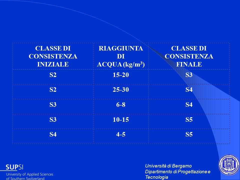 Università di Bergamo Dipartimento di Progettazione e Tecnologia CLASSE DI CONSISTENZA INIZIALE RIAGGIUNTA DI ACQUA (kg/m 3 ) CLASSE DI CONSISTENZA FINALE S215-20S3 S225-30S4 S36-8S4 S310-15S5 S44-5S5
