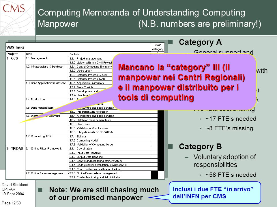 CCS Annual Review David Stickland CPT-AR 19 Sept 2004 Page 12/60 Computing Memoranda of Understanding Computing Manpower (N.B.
