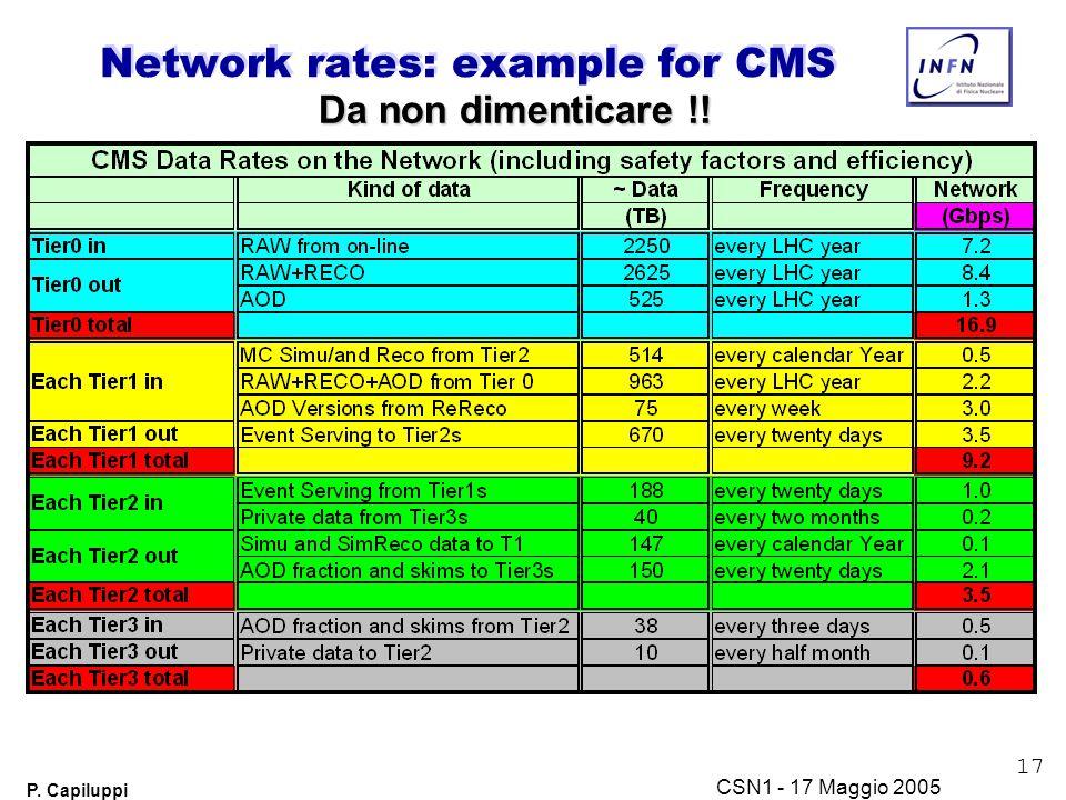 17 P. Capiluppi CSN1 - 17 Maggio 2005 Network rates: example for CMS Da non dimenticare !!