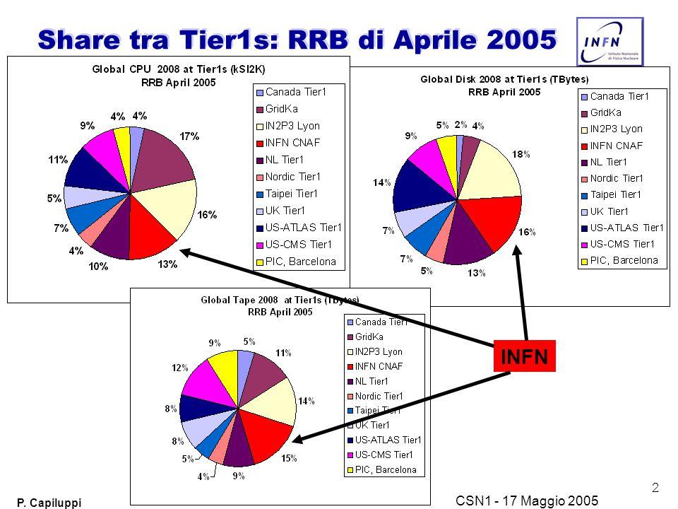2 P. Capiluppi CSN1 - 17 Maggio 2005 Share tra Tier1s: RRB di Aprile 2005 INFN