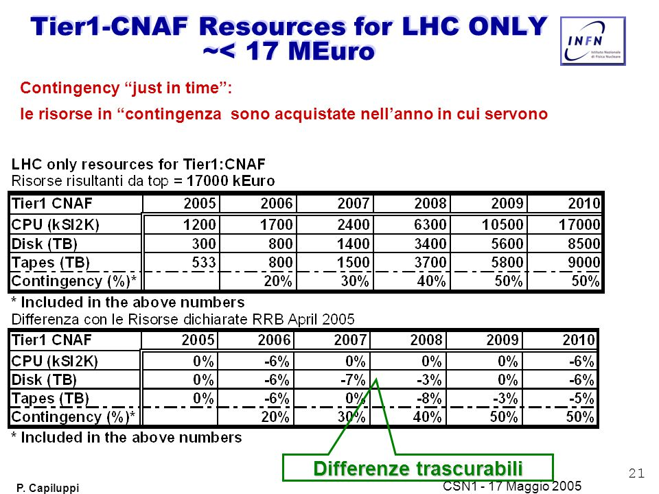 "21 P. Capiluppi CSN1 - 17 Maggio 2005 Tier1-CNAF Resources for LHC ONLY ~< 17 MEuro Contingency ""just in time"": le risorse in ""contingenza sono acquis"