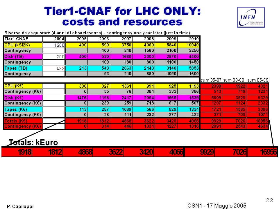 22 P. Capiluppi CSN1 - 17 Maggio 2005 Tier1-CNAF for LHC ONLY: costs and resources Totals: kEuro