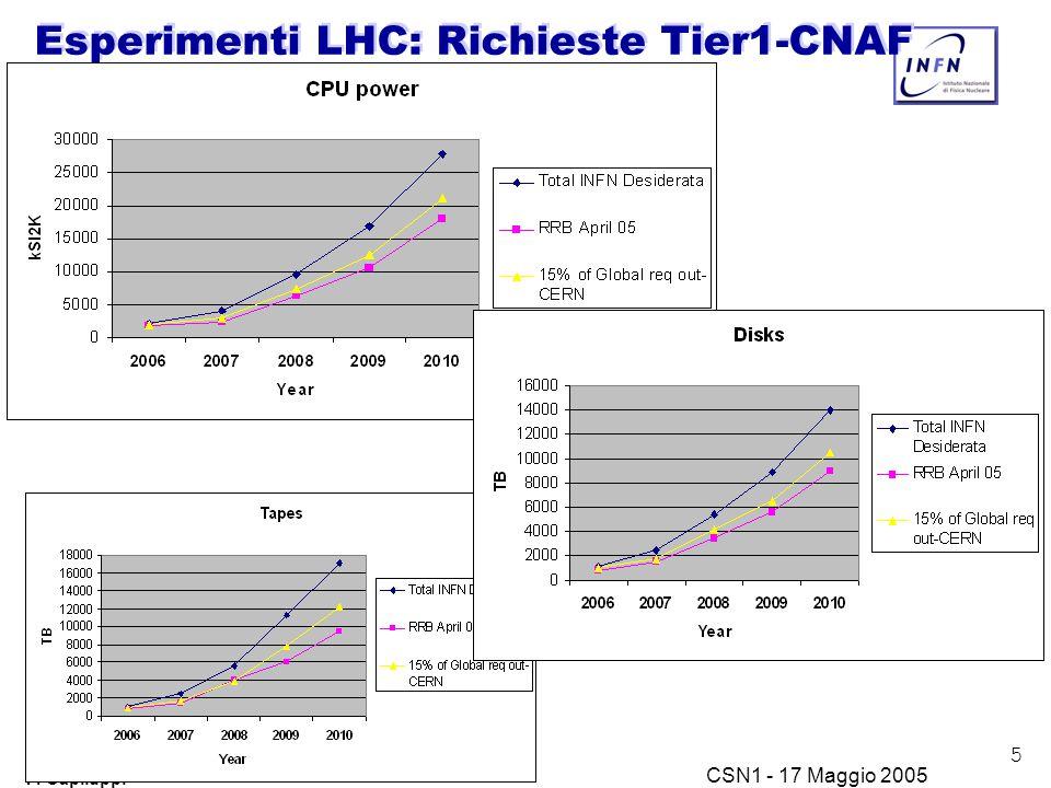 5 P. Capiluppi CSN1 - 17 Maggio 2005 Esperimenti LHC: Richieste Tier1-CNAF