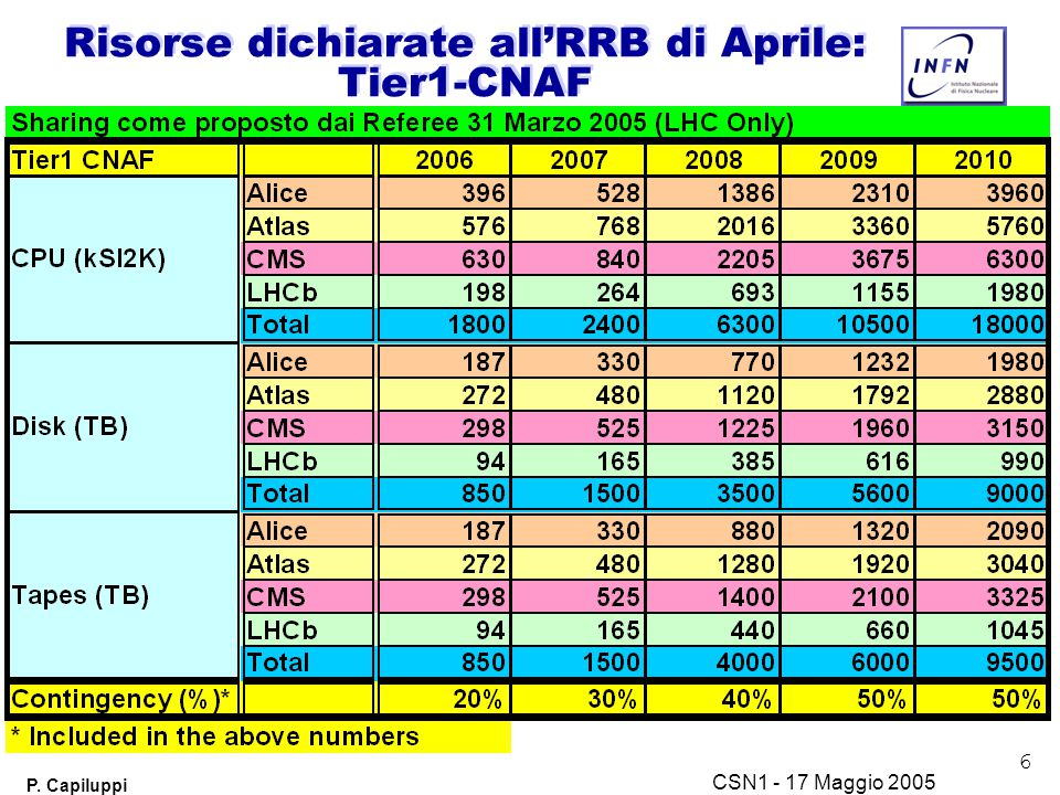 6 P. Capiluppi CSN1 - 17 Maggio 2005 Risorse dichiarate all'RRB di Aprile: Tier1-CNAF
