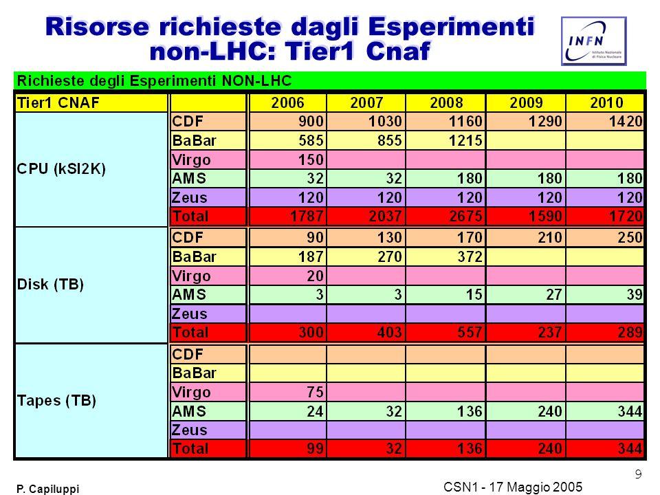 9 P. Capiluppi CSN1 - 17 Maggio 2005 Risorse richieste dagli Esperimenti non-LHC: Tier1 Cnaf