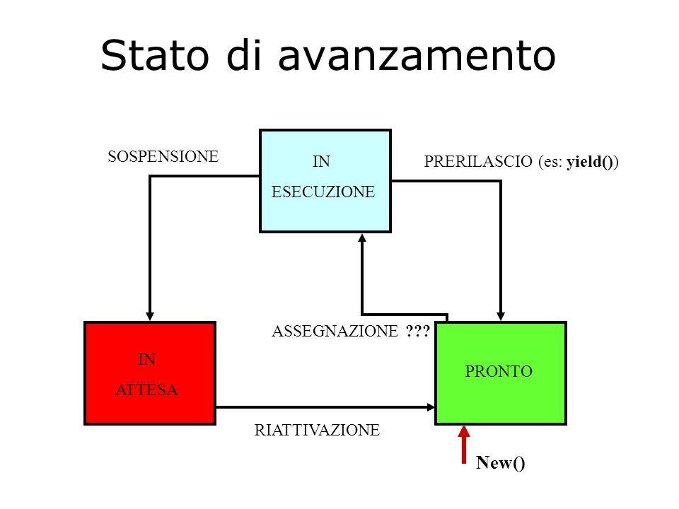 Stato di avanzamento IN ATTESA IN ESECUZIONE PRONTO PRERILASCIO (es: yield()) SOSPENSIONE RIATTIVAZIONE ASSEGNAZIONE ??? New()
