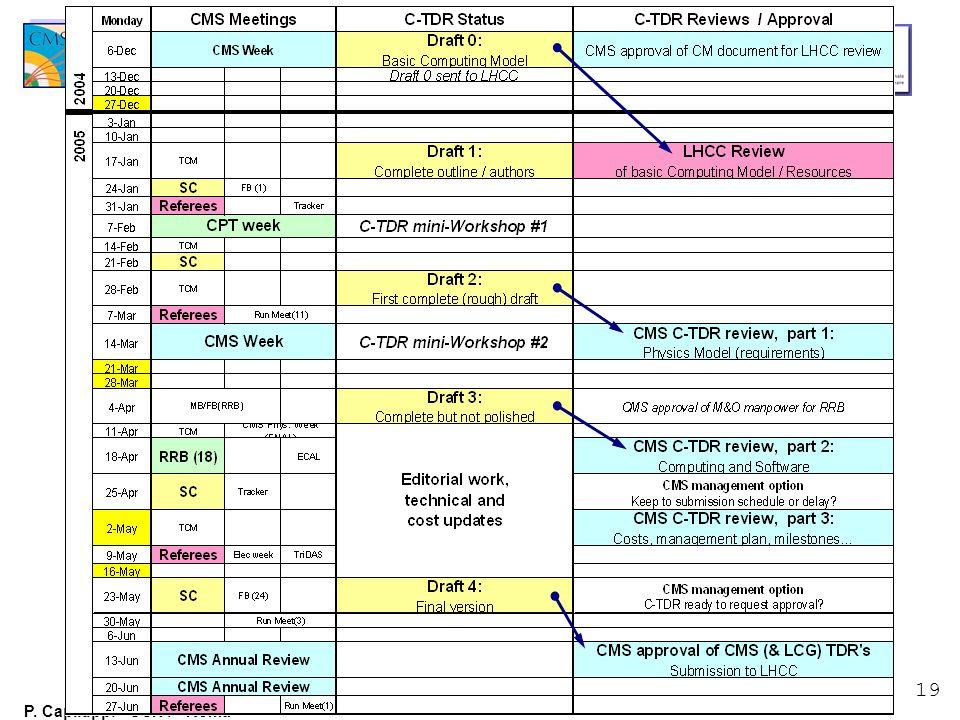 19 P. Capiluppi - CSN1 - Roma 31 Gennaio 2005 Schedule