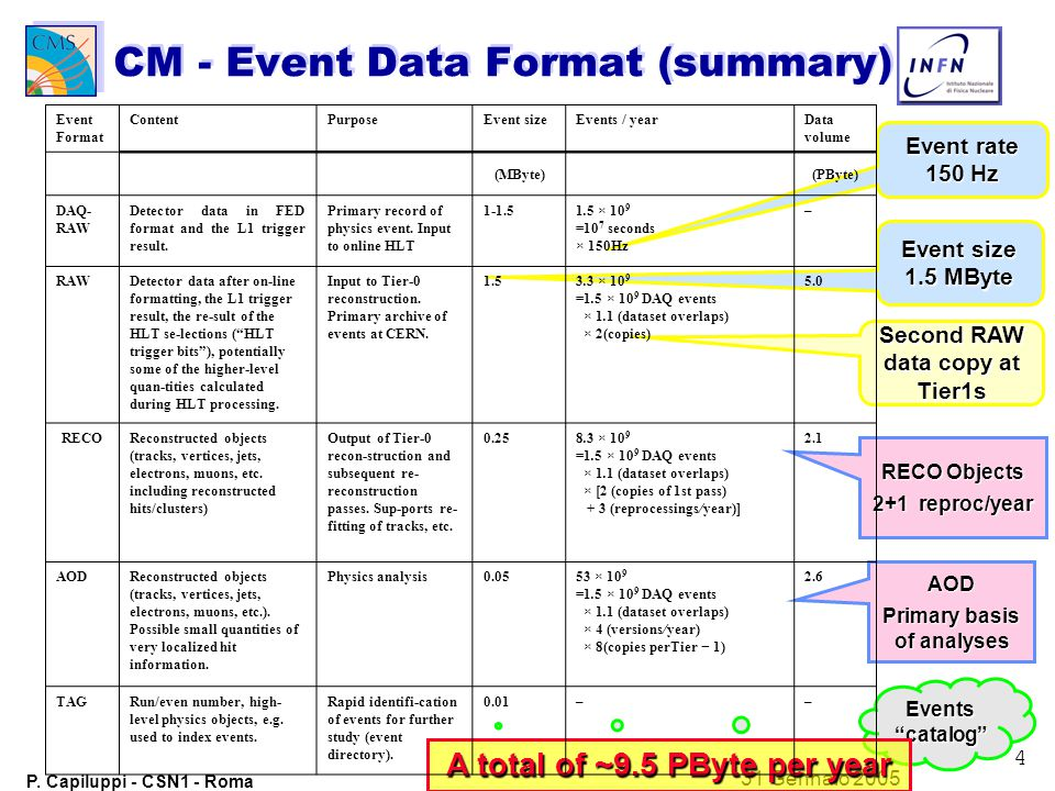 LHCC Review of Computing Resources for the LHC experiments David Stickland Jan 2005 Page 5 Event Sizes and Rates Raw Data size is estimated to be 1.5MB for 2x10 33 first full physics run –Real initial event size more like 1.5MB Expect to be in the range from 1 to 2 MB Use 1.5 as central value –Hard to deduce when the event size will fall and how that will be compensated by increasing Luminosity Event Rate is estimated to be 150Hz for 2x10 33 first full physics run –Minimum rate for discovery physics and calibration: 105Hz (DAQ TDR) –Standard Model (jets, hadronic, top,…) +50Hz –LHCC study in 2002 showed that ATLAS/CMS have ~same rates for same thresholds and physics reach