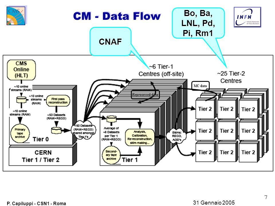 7 P. Capiluppi - CSN1 - Roma 31 Gennaio 2005 CM - Data Flow CNAF Bo, Ba, LNL, Pd, Pi, Rm1 MC data Reprocessed data