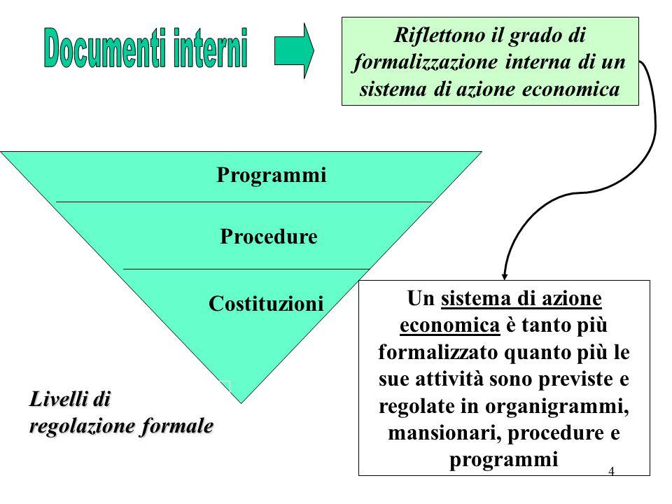 4 Riflettono il grado di formalizzazione interna di un sistema di azione economica Programmi Procedure Costituzioni Livelli di regolazione formale Un sistema di azione economica è tanto più formalizzato quanto più le sue attività sono previste e regolate in organigrammi, mansionari, procedure e programmi