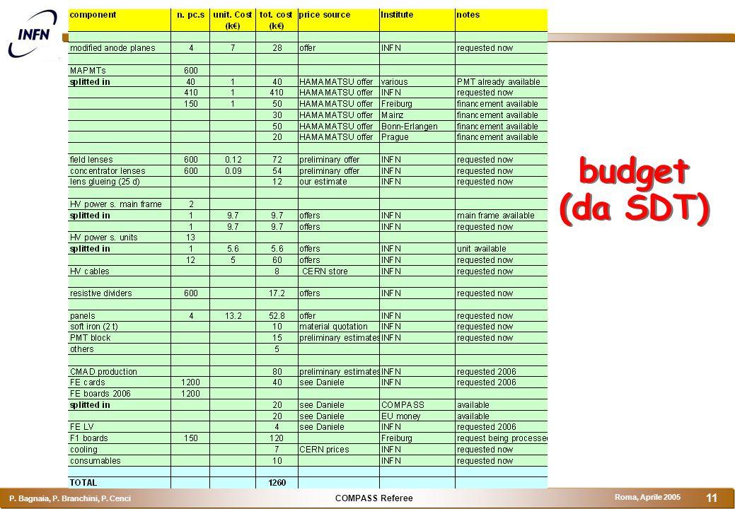 COMPASS Referee P. Bagnaia, P. Branchini, P. Cenci Roma, Aprile 2005 11 budget (da SDT)
