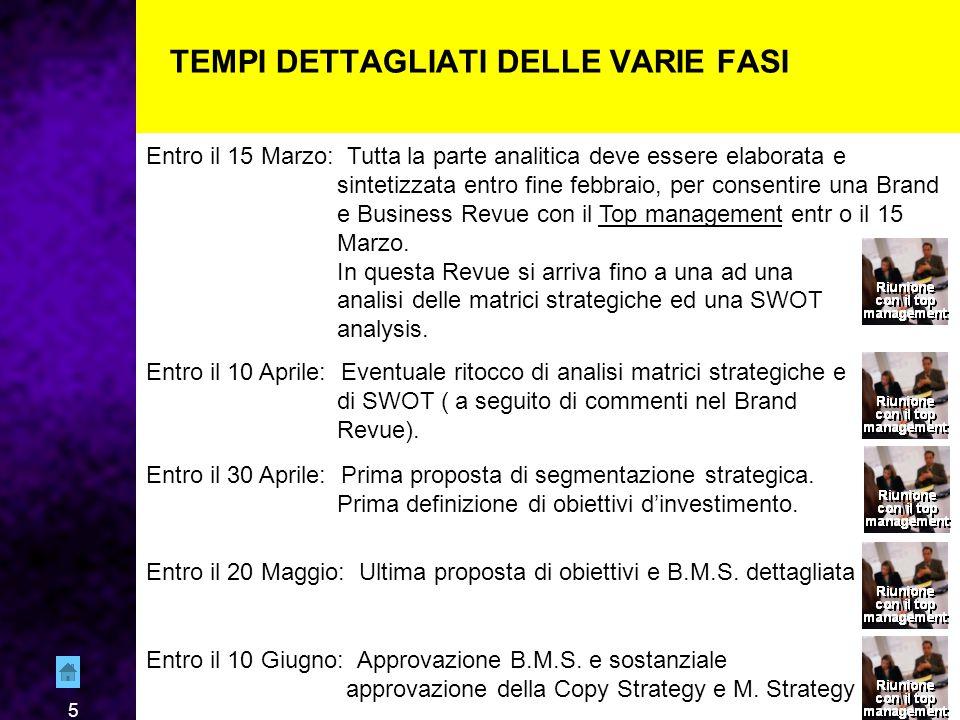 5 TEMPI DETTAGLIATI DELLE VARIE FASI Entro il 15 Marzo: Tutta la parte analitica deve essere elaborata e sintetizzata entro fine febbraio, per consentire una Brand e Business Revue con il Top management entr o il 15 Marzo.