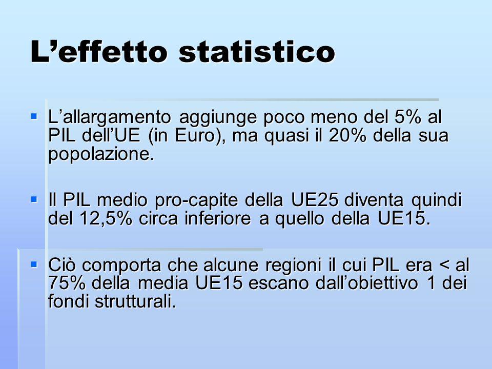 L'effetto statistico  L'allargamento aggiunge poco meno del 5% al PIL dell'UE (in Euro), ma quasi il 20% della sua popolazione.