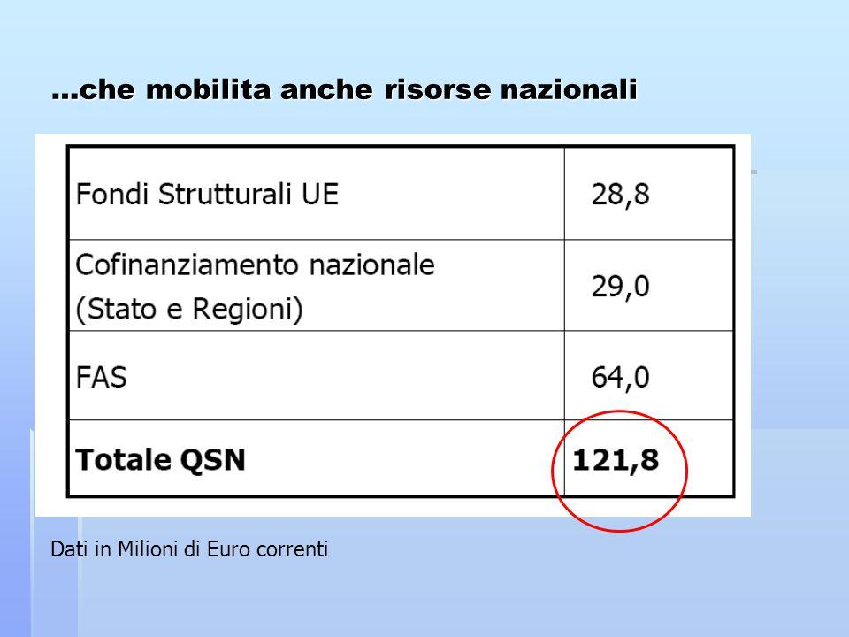…che mobilita anche risorse nazionali Dati in Milioni di Euro correnti