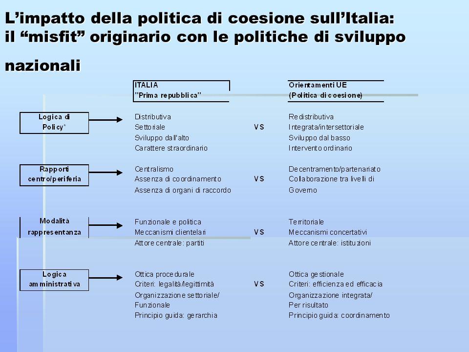 L'impatto della politica di coesione sull'Italia: il misfit originario con le politiche di sviluppo nazionali