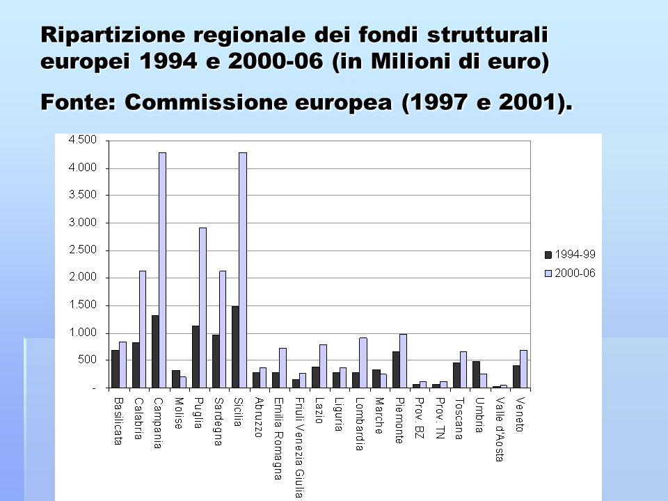 Ripartizione regionale dei fondi strutturali europei 1994 e 2000-06 (in Milioni di euro) Fonte: Commissione europea (1997 e 2001).