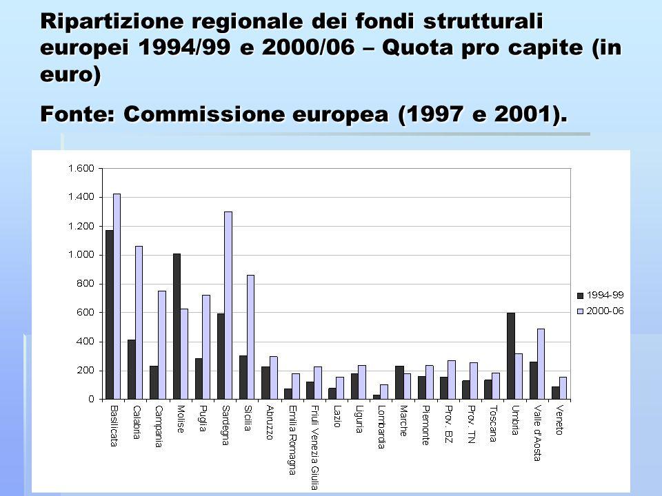 Ripartizione regionale dei fondi strutturali europei 1994/99 e 2000/06 – Quota pro capite (in euro) Fonte: Commissione europea (1997 e 2001).