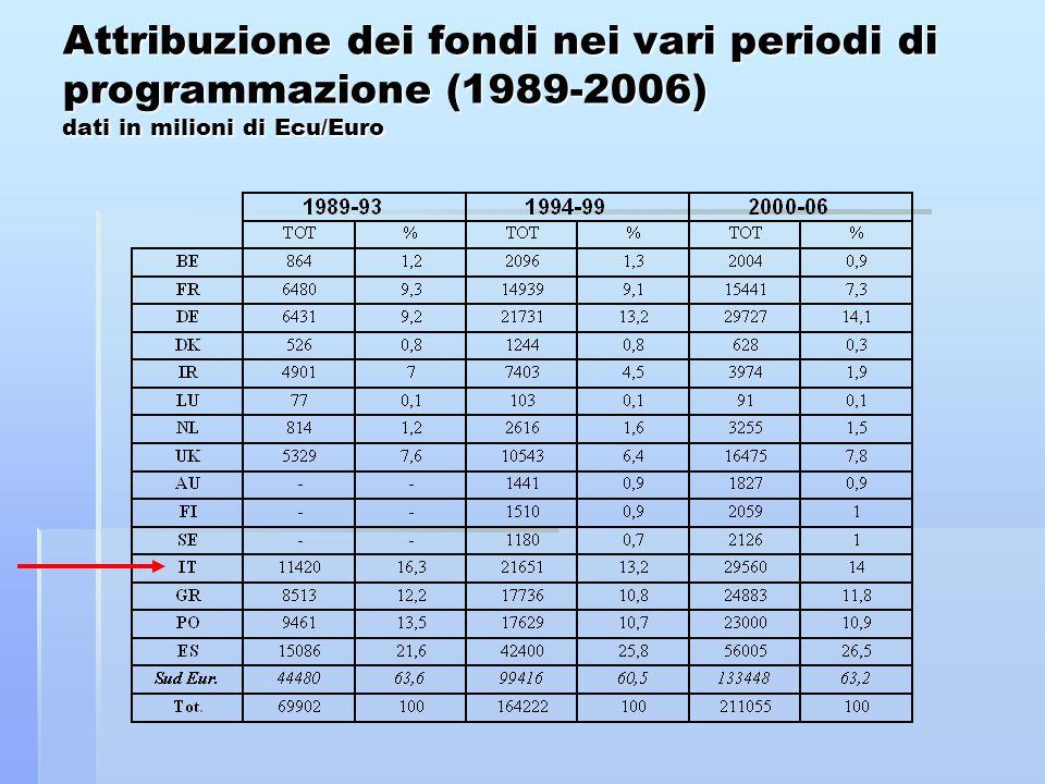 Attribuzione dei fondi nei vari periodi di programmazione (1989-2006) dati in milioni di Ecu/Euro