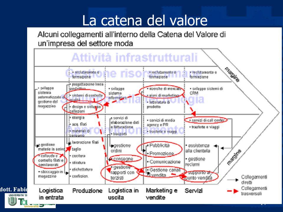 dott. Fabio Monteduro 14 La catena del valore