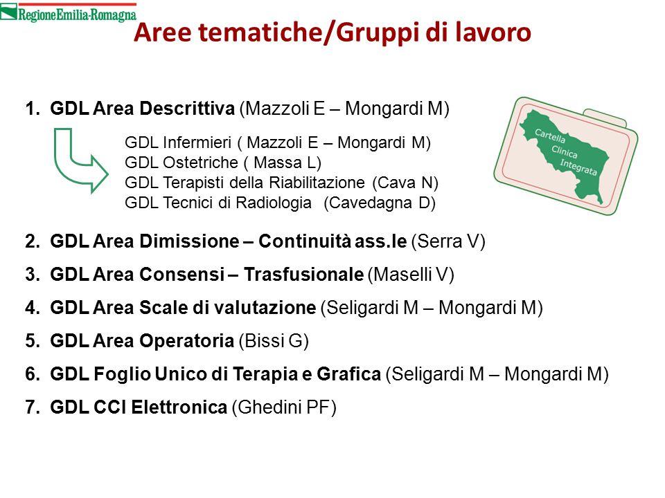 Aree tematiche/Gruppi di lavoro 1.GDL Area Descrittiva (Mazzoli E – Mongardi M) 2.GDL Area Dimissione – Continuità ass.le (Serra V) 3.GDL Area Consensi – Trasfusionale (Maselli V) 4.GDL Area Scale di valutazione (Seligardi M – Mongardi M) 5.GDL Area Operatoria (Bissi G) 6.GDL Foglio Unico di Terapia e Grafica (Seligardi M – Mongardi M) 7.GDL CCI Elettronica (Ghedini PF) GDL Infermieri ( Mazzoli E – Mongardi M) GDL Ostetriche ( Massa L) GDL Terapisti della Riabilitazione (Cava N) GDL Tecnici di Radiologia (Cavedagna D)