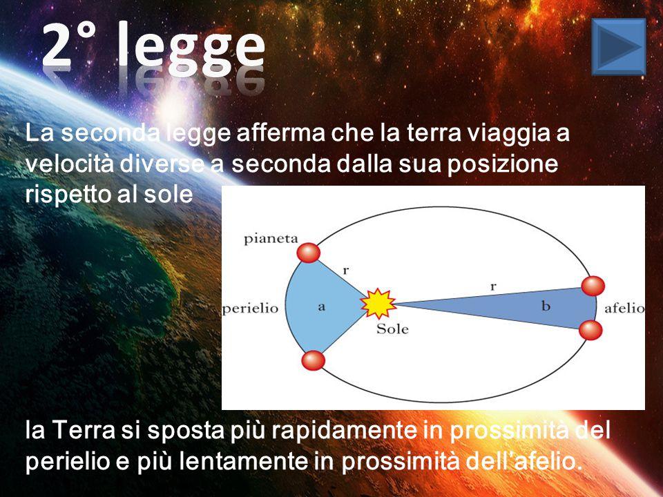 La seconda legge afferma che la terra viaggia a velocità diverse a seconda dalla sua posizione rispetto al sole la Terra si sposta più rapidamente in prossimità del perielio e più lentamente in prossimità dell'afelio.