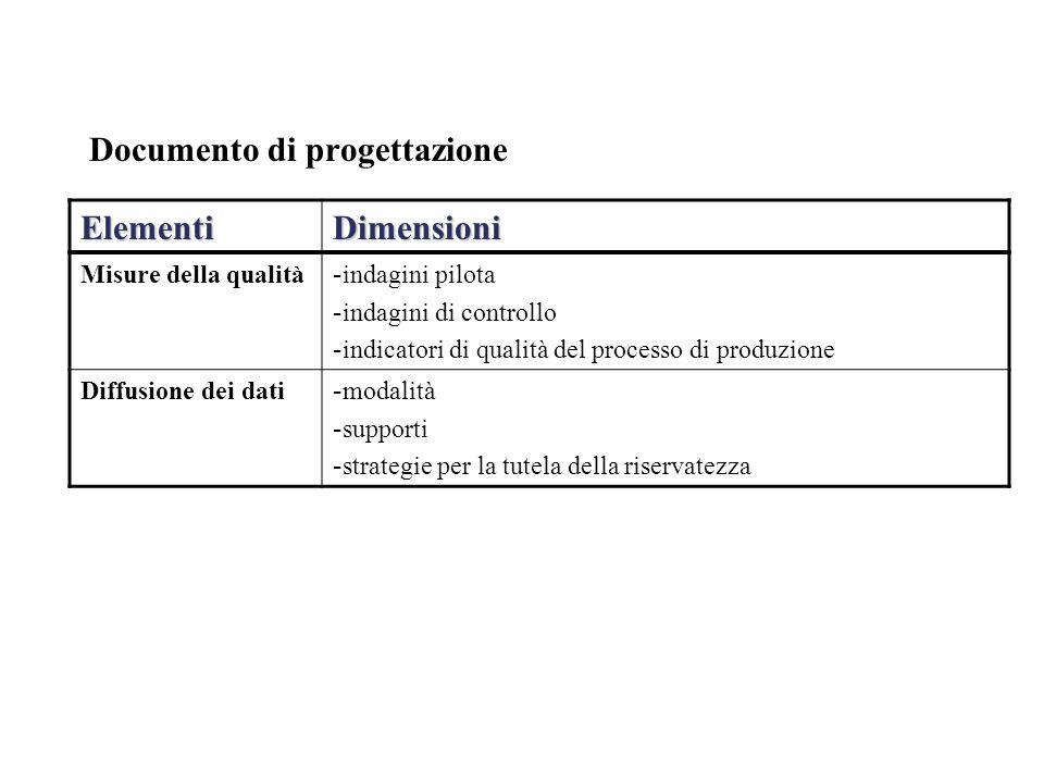 Documento di progettazione ElementiDimensioni Misure della qualità - indagini pilota - indagini di controllo - indicatori di qualità del processo di produzione Diffusione dei dati - modalità - supporti - strategie per la tutela della riservatezza