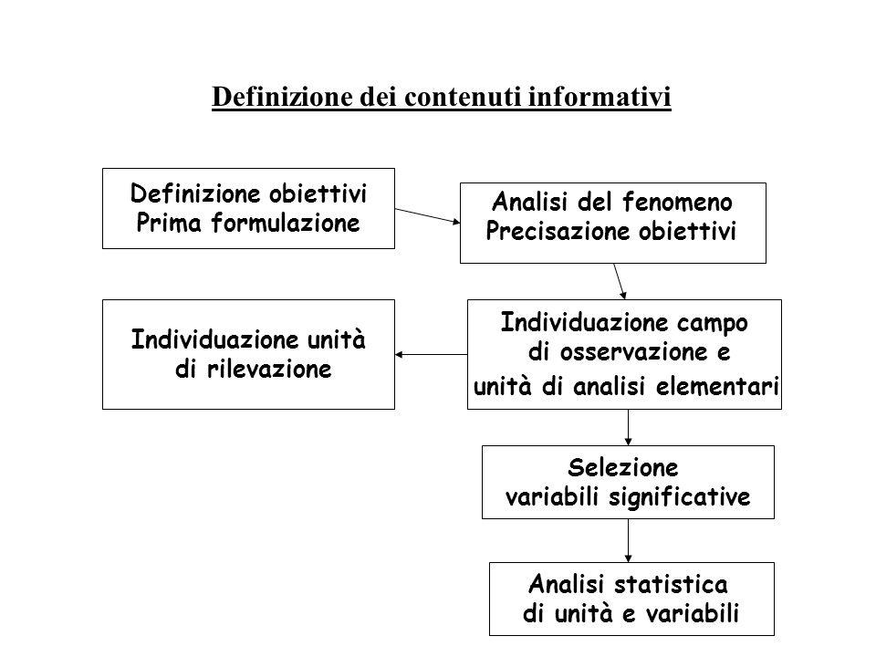 Definizione obiettivi Prima formulazione Individuazione campo di osservazione e unità di analisi elementari Selezione variabili significative Analisi statistica di unità e variabili Analisi del fenomeno Precisazione obiettivi Individuazione unità di rilevazione Definizione dei contenuti informativi