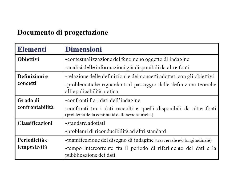 Documento di progettazione ElementiDimensioni Obiettivi - contestualizzazione del fenomeno oggetto di indagine - analisi delle informazioni già dispon