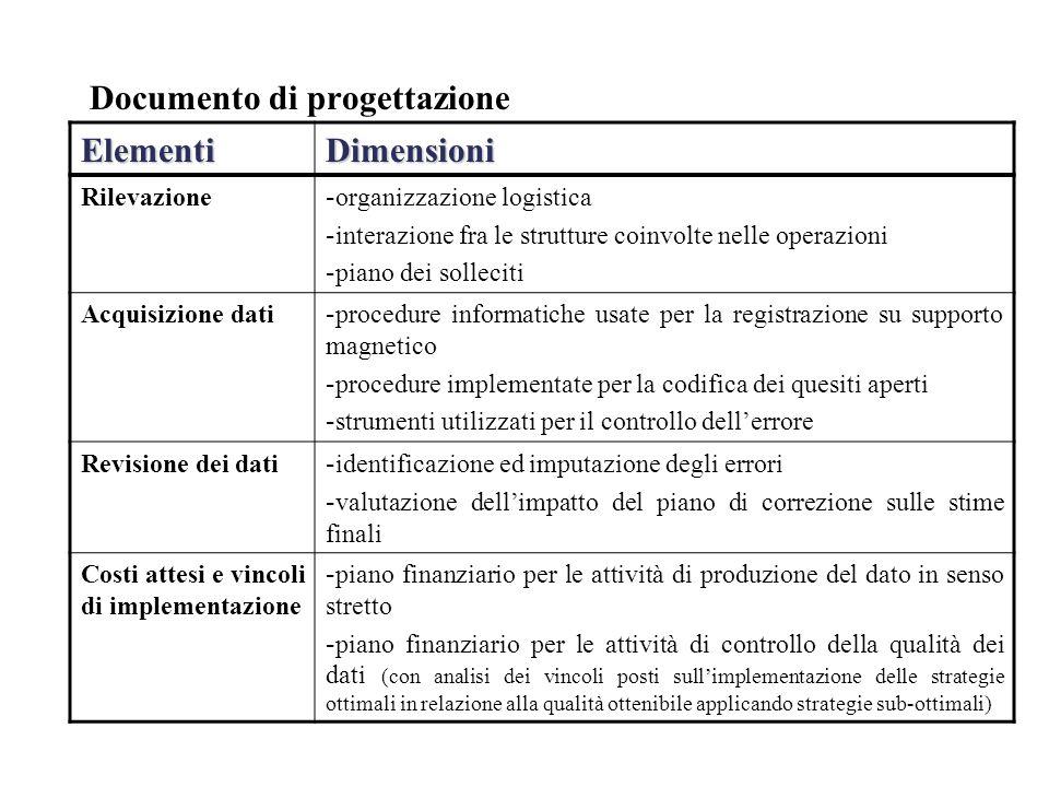 Documento di progettazione ElementiDimensioni Rilevazione - organizzazione logistica - interazione fra le strutture coinvolte nelle operazioni - piano