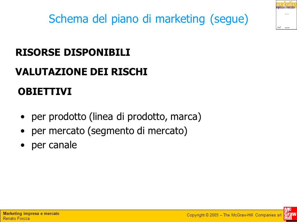 Marketing impresa e mercato Renato Fiocca Copyright © 2005 – The McGraw-Hill Companies srl per prodotto (linea di prodotto, marca) per mercato (segmen