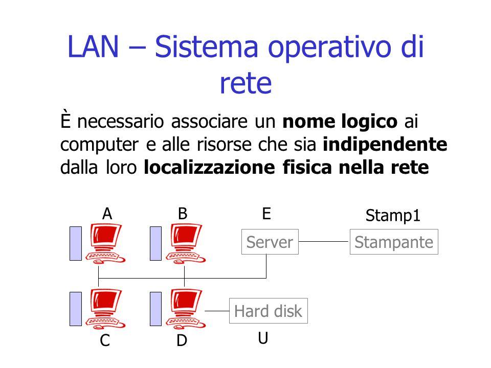 LAN – Sistema operativo di rete È necessario associare un nome logico ai computer e alle risorse che sia indipendente dalla loro localizzazione fisica