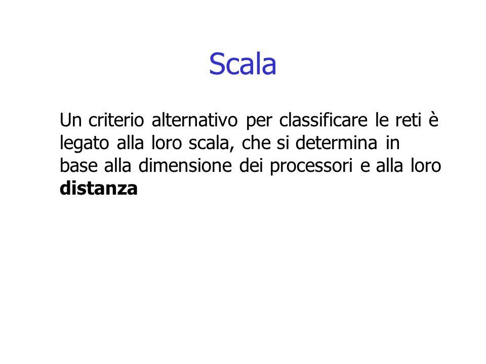 Scala Un criterio alternativo per classificare le reti è legato alla loro scala, che si determina in base alla dimensione dei processori e alla loro d