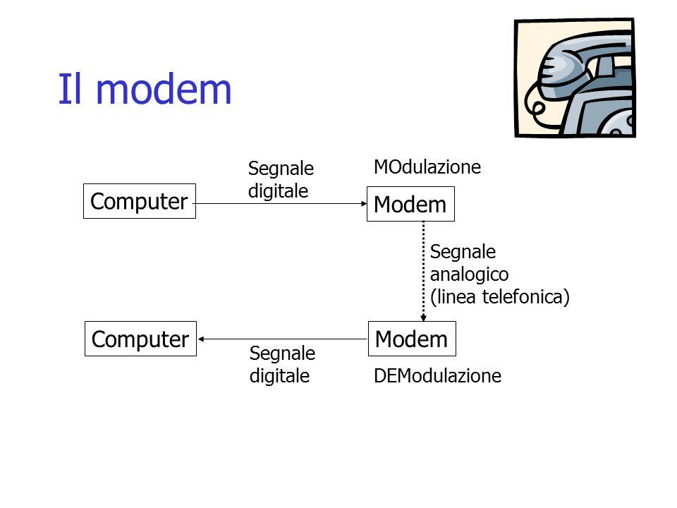 Computer Modem Segnale digitale Segnale digitale Segnale analogico (linea telefonica) MOdulazione DEModulazione
