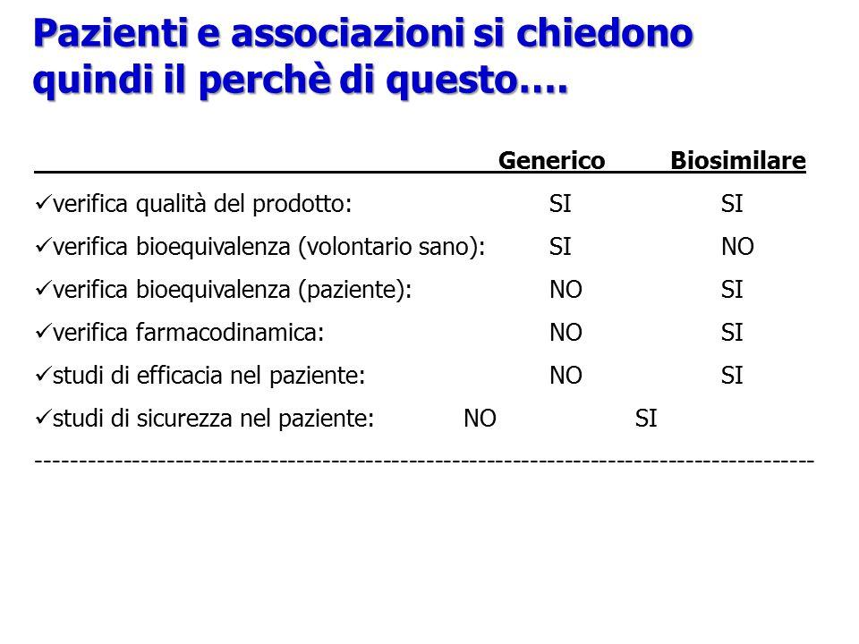 Pazienti e associazioni si chiedono quindi il perchè di questo…. Generico Biosimilare verifica qualità del prodotto:SISI verifica bioequivalenza (volo