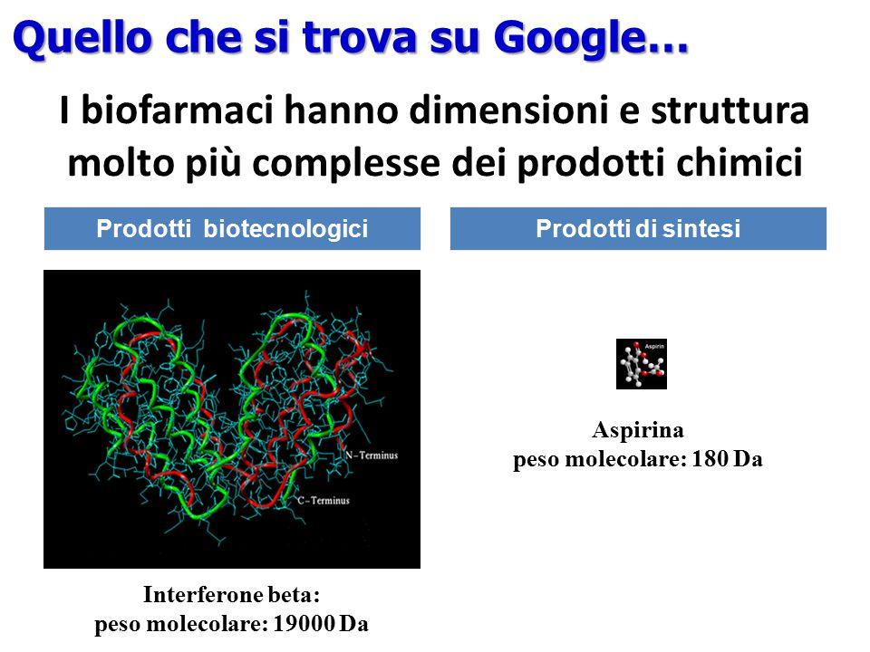 Aspirina peso molecolare: 180 Da Prodotti di sintesi Interferone beta: peso molecolare: 19000 Da Prodotti biotecnologici I biofarmaci hanno dimensioni