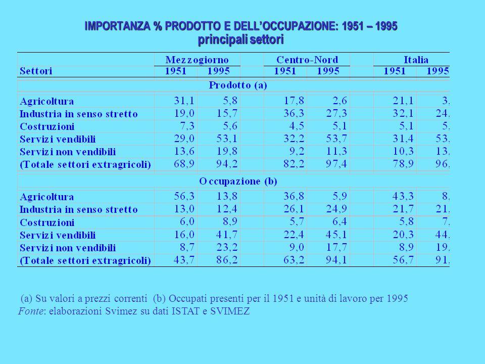 IMPORTANZA % PRODOTTO E DELL'OCCUPAZIONE: 1951 – 1995 principali settori (a) Su valori a prezzi correnti (b) Occupati presenti per il 1951 e unità di