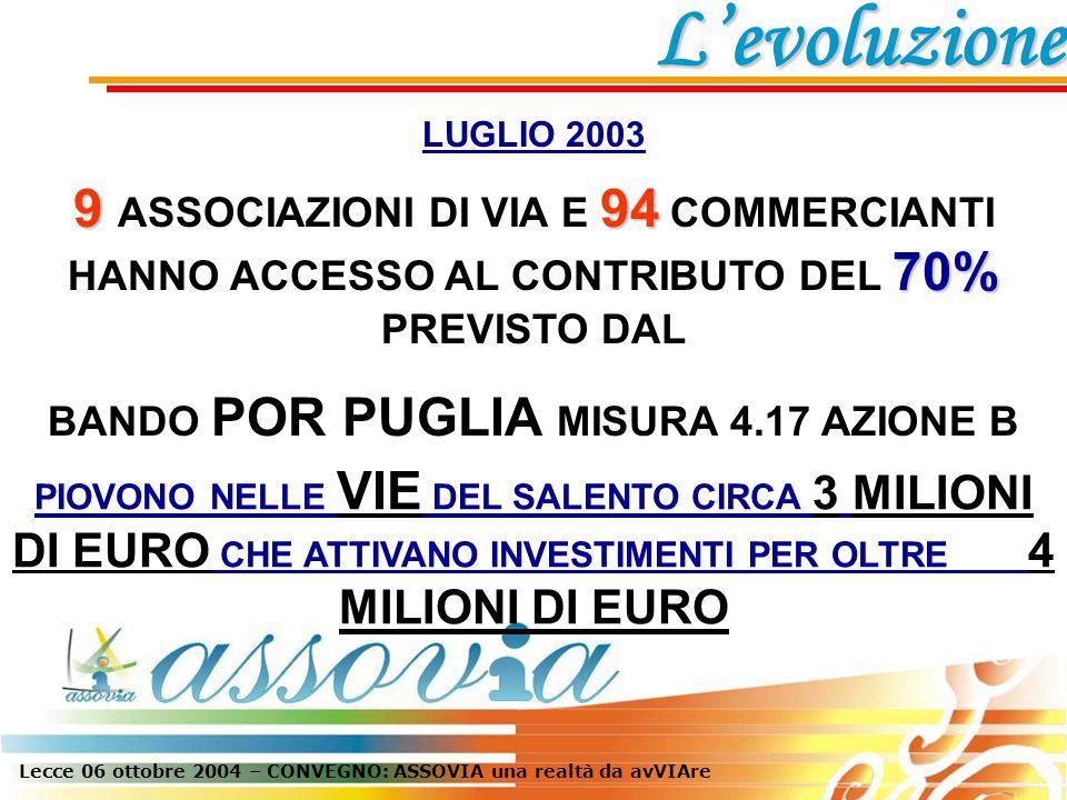 Lecce 06 ottobre 2004 – CONVEGNO: ASSOVIA una realtà da avVIAre LUGLIO 2003 9 94 70% 9 ASSOCIAZIONI DI VIA E 94 COMMERCIANTI HANNO ACCESSO AL CONTRIBUTO DEL 70% PREVISTO DAL BANDO POR PUGLIA MISURA 4.17 AZIONE B PIOVONO NELLE VIE DEL SALENTO CIRCA 3 MILIONI DI EURO CHE ATTIVANO INVESTIMENTI PER OLTRE 4 MILIONI DI EURO L'evoluzione
