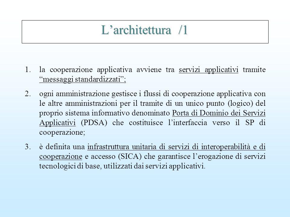 L'architettura /1 1.