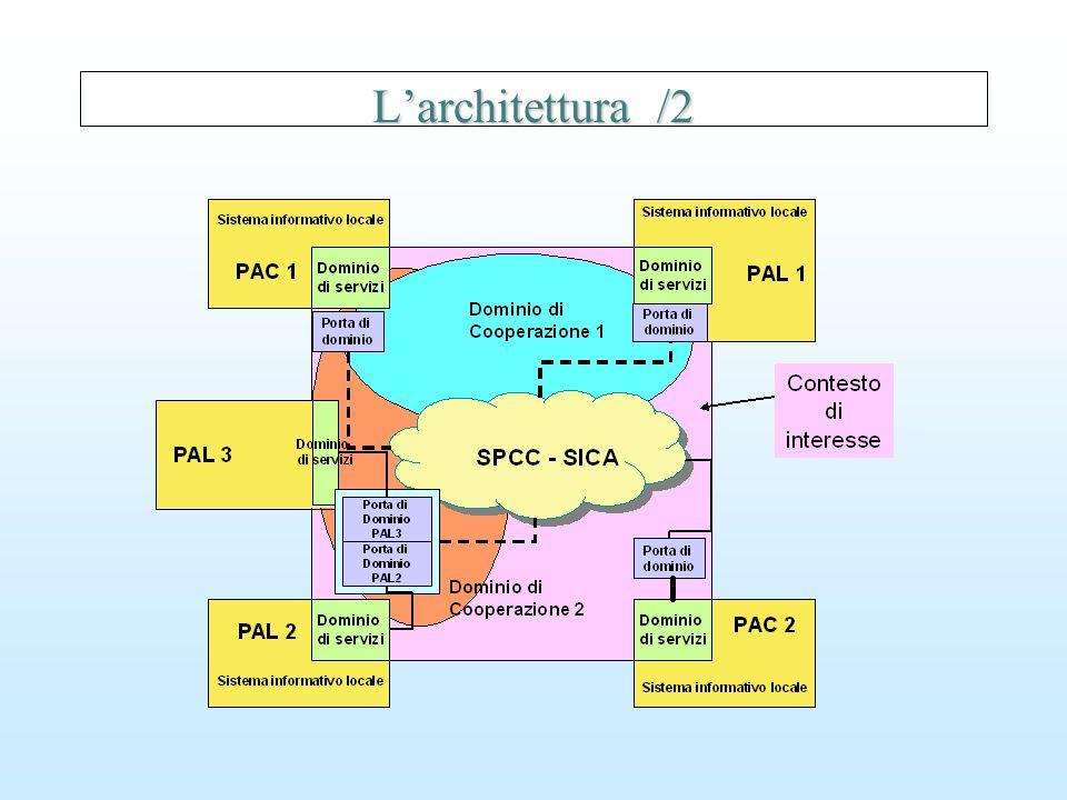L'architettura /2