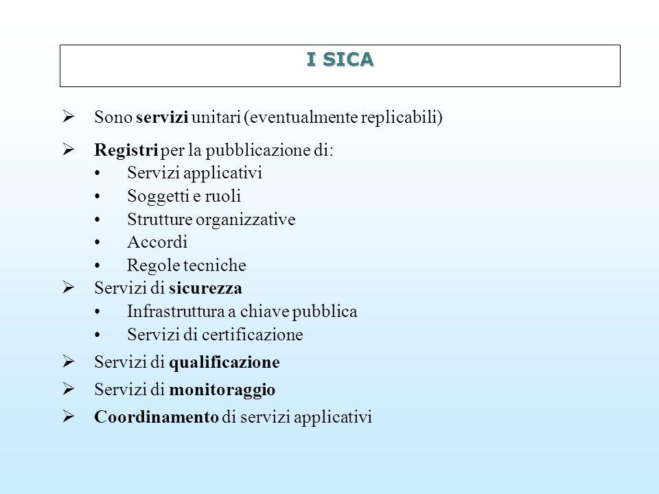 I SICA   Sono servizi unitari (eventualmente replicabili)   Registri per la pubblicazione di: Servizi applicativi Soggetti e ruoli Strutture organizzative Accordi Regole tecniche   Servizi di sicurezza Infrastruttura a chiave pubblica Servizi di certificazione   Servizi di qualificazione   Servizi di monitoraggio   Coordinamento di servizi applicativi