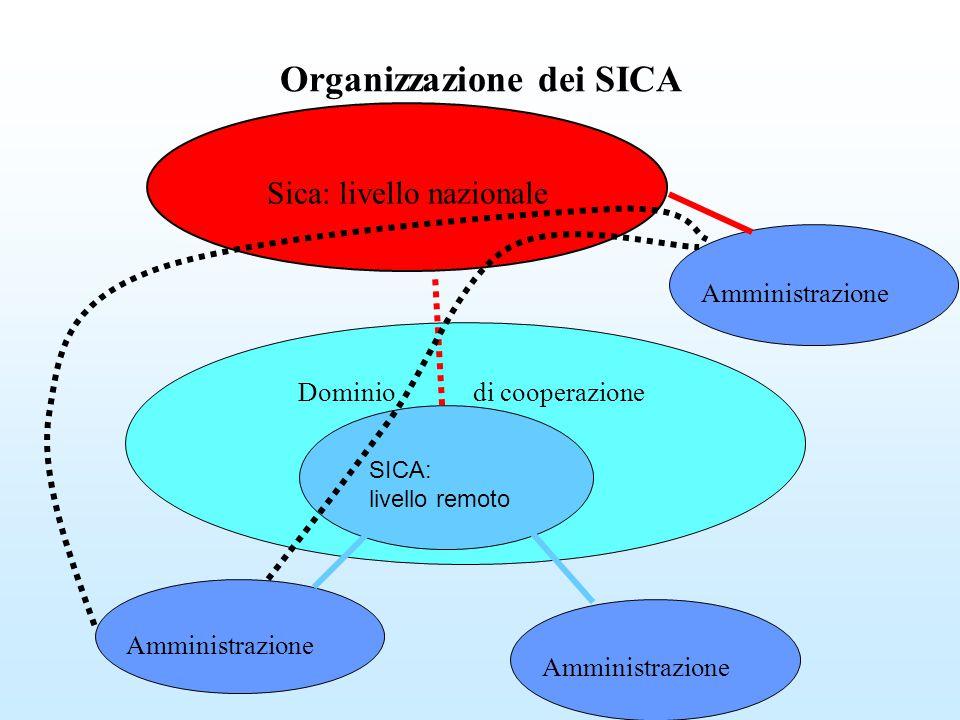 Organizzazione dei SICA Sica: livello nazionale Dominio di cooperazione Amministrazione SICA: livello remoto Amministrazione