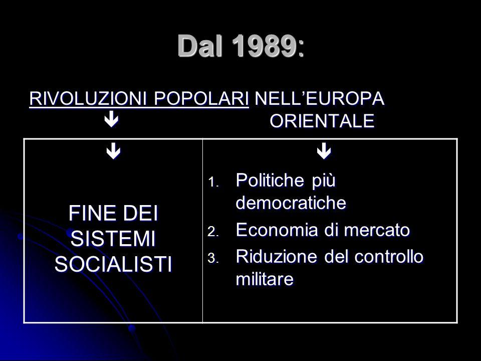 Dal 1989: RIVOLUZIONI POPOLARI NELL'EUROPA  ORIENTALE  FINE DEI SISTEMI SOCIALISTI  1.