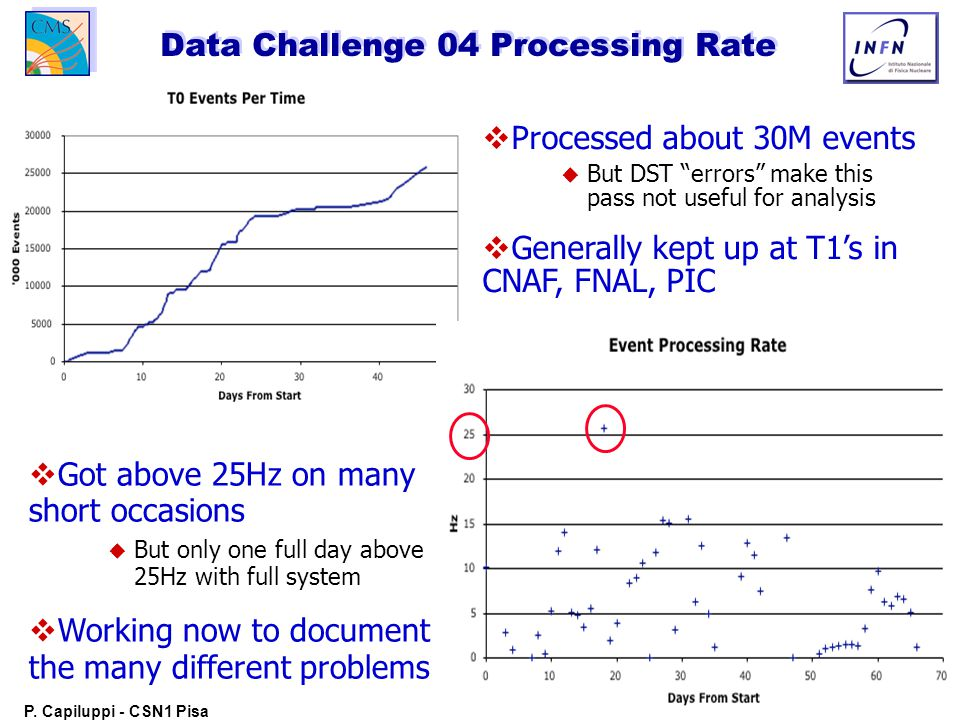 """10 P. Capiluppi - CSN1 Pisa 22 Giugno 2004 Data Challenge 04 Processing Rate   Processed about 30M events   But DST """"errors"""" make this pass not us"""