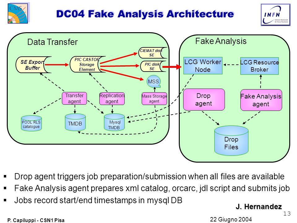 13 P. Capiluppi - CSN1 Pisa 22 Giugno 2004 DC04 Fake Analysis Architecture TMDB Mysql TMDB POOL RLS catalogue Transfer agent Replication agent Mass St