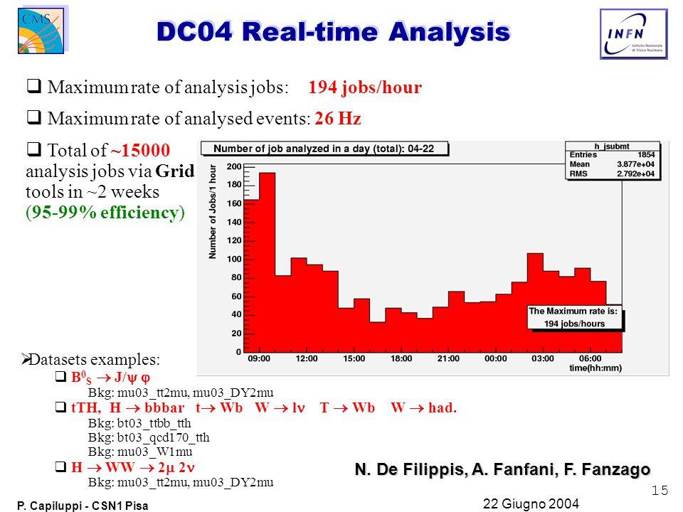 15 P. Capiluppi - CSN1 Pisa 22 Giugno 2004   Maximum rate of analysis jobs: 194 jobs/hour   Maximum rate of analysed events: 26 Hz   Total of ~1