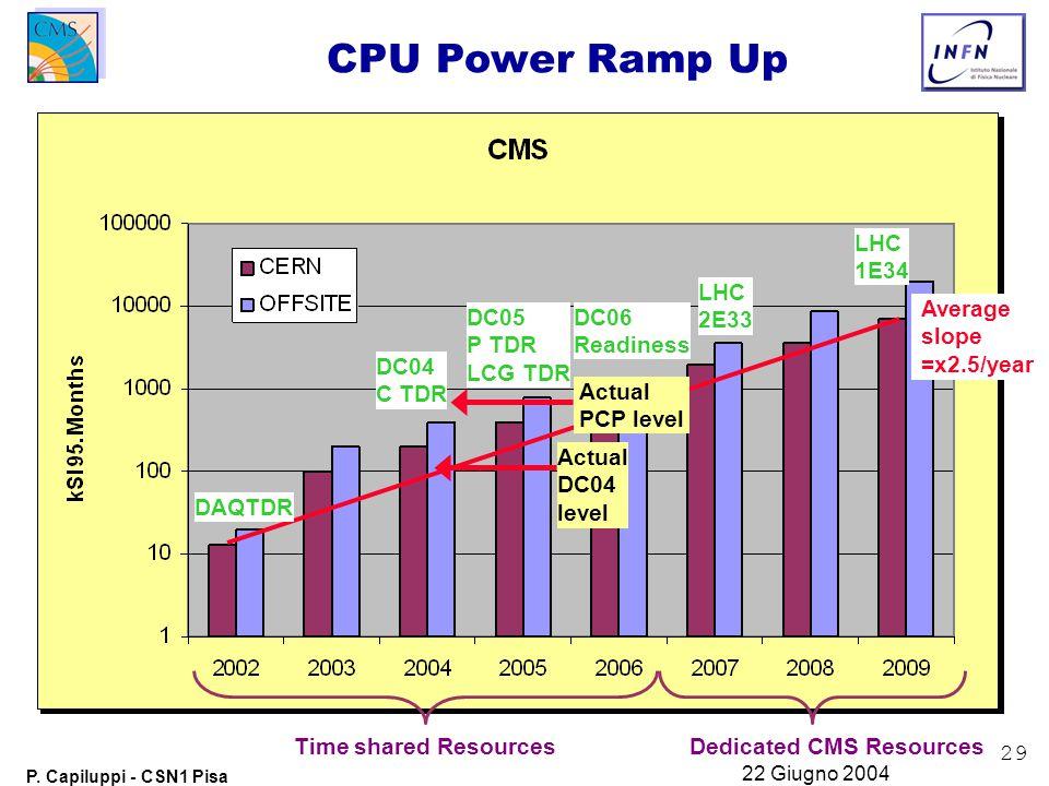 29 P. Capiluppi - CSN1 Pisa 22 Giugno 2004 CPU Power Ramp Up Average slope =x2.5/year DC04 C TDR DC05 P TDR LCG TDR DC06 Readiness LHC 2E33 LHC 1E34 D