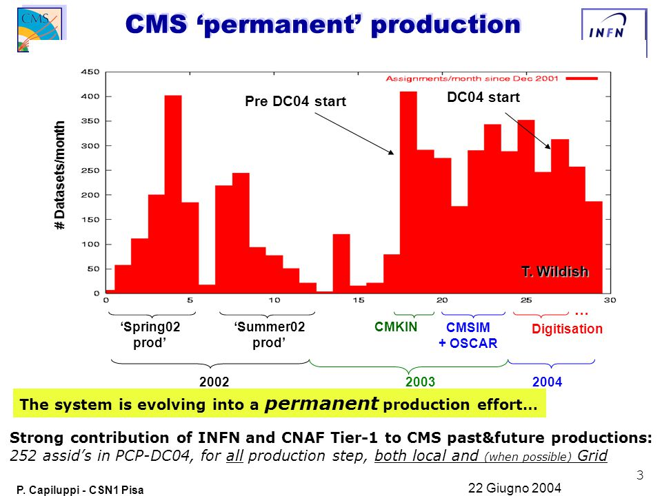 3 P. Capiluppi - CSN1 Pisa 22 Giugno 2004 Strong contribution of INFN and CNAF Tier-1 to CMS past&future productions: 252 assid's in PCP-DC04, for all
