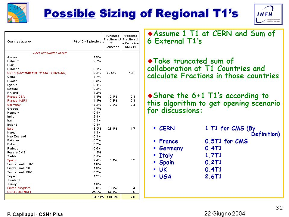 32 P. Capiluppi - CSN1 Pisa 22 Giugno 2004 Possible Sizing of Regional T1's u Assume 1 T1 at CERN and Sum of 6 External T1's u Take truncated sum of c